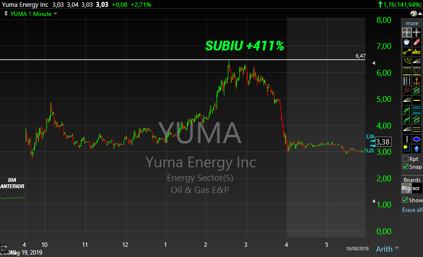 Gráfico do penny stock YUMA