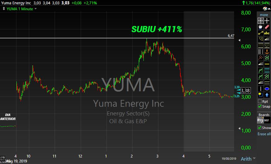 Gráfico do penny stock YUMA