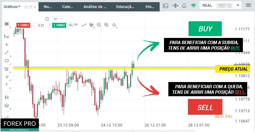 Como fazer trading BUY ou SELL?