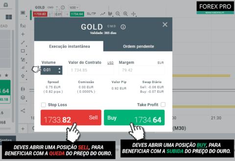 Passos para negociar Ouro