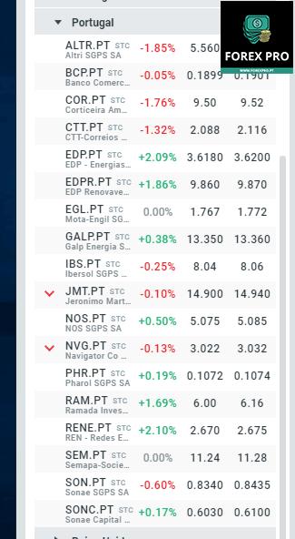 Como comprar ações da Bolsa de Valores de Portugal
