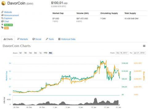DavorCoin no site coinmarketcap