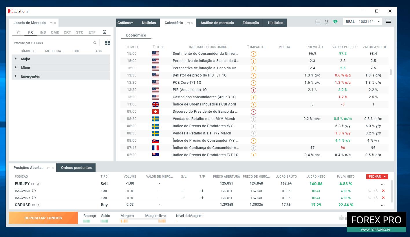 Estratégia Forex de Dados Económicos
