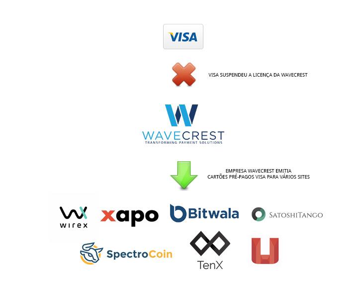 Explicação do problema dos Cartões Bitcoin Visa