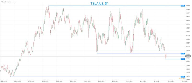 Gráfico Ações Tesla