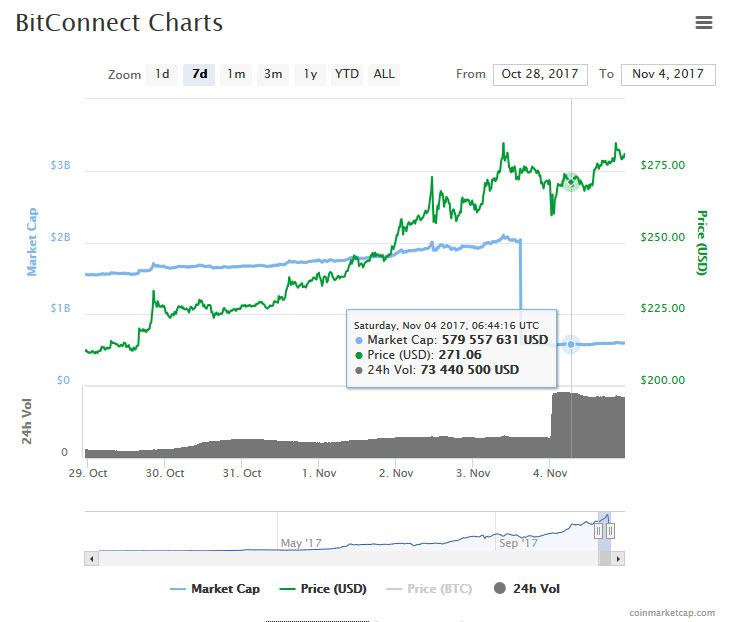 Gráfico BitConnect