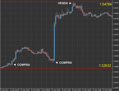 Gráfico par de divisa GBP/USD - dia 25 de Abril