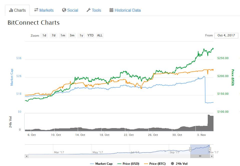Gráfico do Preço da BitConnect