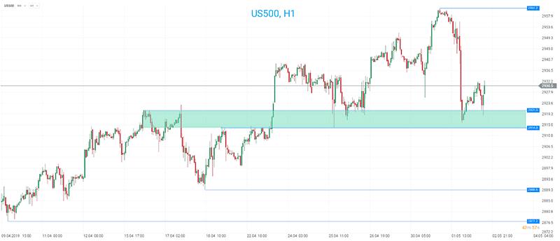 Gráfico do índice S&P500