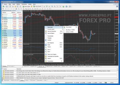 Plataforma de Trading MetaTrader 4 - Opções do Gráfico
