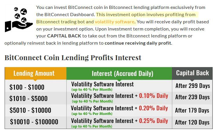 Promessas da fraude BitConnect para fazer as pessoas investir dinheiro a trocar Bitcoin por BitConnect