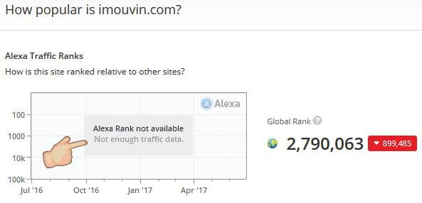 Gráfico Alexa do site imouvin.com