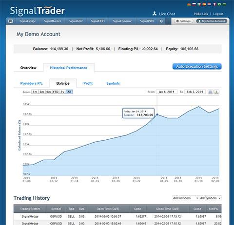 Gráfico de performance dos Sinais Forex - SignalTrader